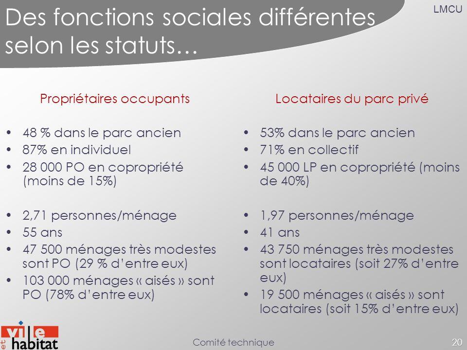 LMCU Comité technique20 Des fonctions sociales différentes selon les statuts… Propriétaires occupants 48 % dans le parc ancien 87% en individuel 28 00