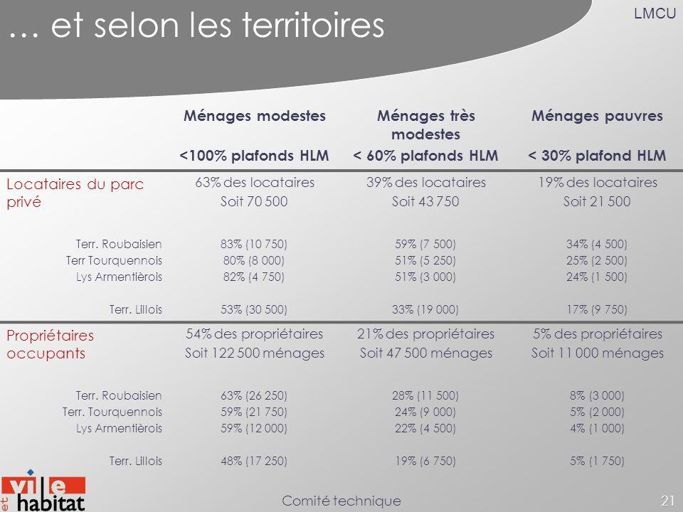 LMCU Comité technique21 … et selon les territoires Ménages modestes <100% plafonds HLM Ménages très modestes < 60% plafonds HLM Ménages pauvres < 30%