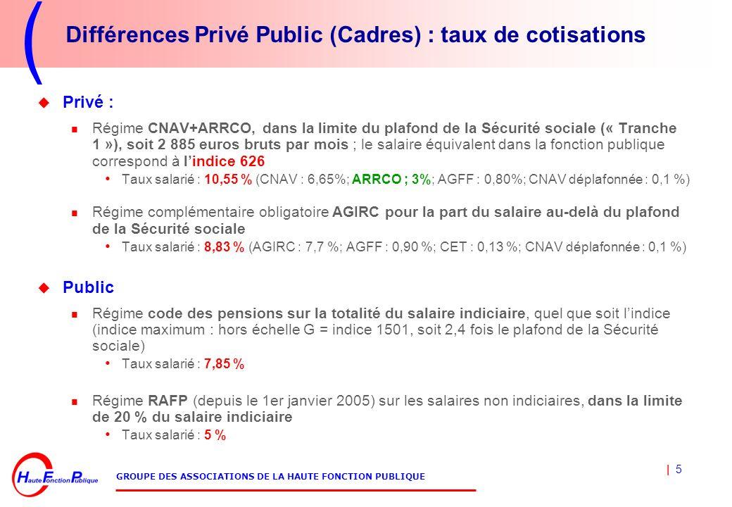 | 5 GROUPE DES ASSOCIATIONS DE LA HAUTE FONCTION PUBLIQUE Différences Privé Public (Cadres) : taux de cotisations Privé : Régime CNAV+ARRCO, dans la limite du plafond de la Sécurité sociale (« Tranche 1 »), soit 2 885 euros bruts par mois ; le salaire équivalent dans la fonction publique correspond à lindice 626 Taux salarié : 10,55 % (CNAV : 6,65%; ARRCO ; 3%; AGFF : 0,80%; CNAV déplafonnée : 0,1 %) Régime complémentaire obligatoire AGIRC pour la part du salaire au-delà du plafond de la Sécurité sociale Taux salarié : 8,83 % (AGIRC : 7,7 %; AGFF : 0,90 %; CET : 0,13 %; CNAV déplafonnée : 0,1 %) Public Régime code des pensions sur la totalité du salaire indiciaire, quel que soit lindice (indice maximum : hors échelle G = indice 1501, soit 2,4 fois le plafond de la Sécurité sociale) Taux salarié : 7,85 % Régime RAFP (depuis le 1er janvier 2005) sur les salaires non indiciaires, dans la limite de 20 % du salaire indiciaire Taux salarié : 5 %