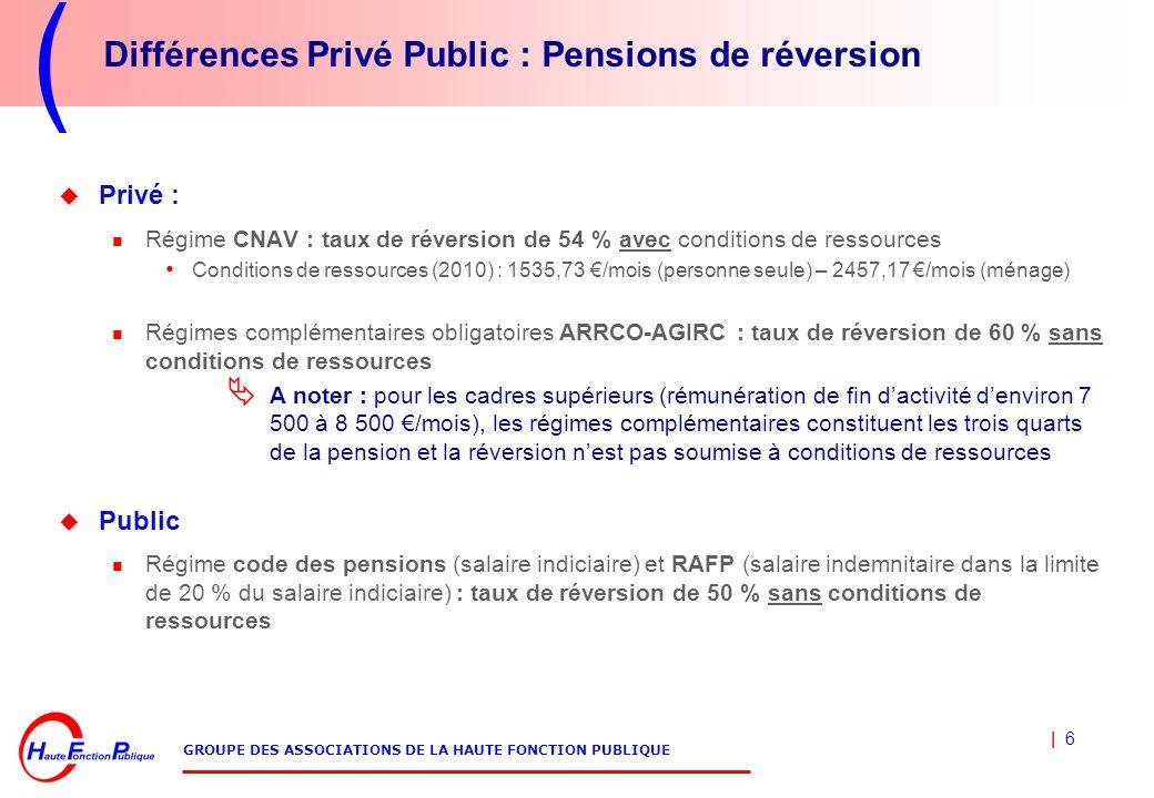 | 6 GROUPE DES ASSOCIATIONS DE LA HAUTE FONCTION PUBLIQUE Différences Privé Public : Pensions de réversion Privé : Régime CNAV : taux de réversion de 54 % avec conditions de ressources Conditions de ressources (2010) : 1535,73 /mois (personne seule) – 2457,17 /mois (ménage) Régimes complémentaires obligatoires ARRCO-AGIRC : taux de réversion de 60 % sans conditions de ressources A noter : pour les cadres supérieurs (rémunération de fin dactivité denviron 7 500 à 8 500 /mois), les régimes complémentaires constituent les trois quarts de la pension et la réversion nest pas soumise à conditions de ressources Public Régime code des pensions (salaire indiciaire) et RAFP (salaire indemnitaire dans la limite de 20 % du salaire indiciaire) : taux de réversion de 50 % sans conditions de ressources