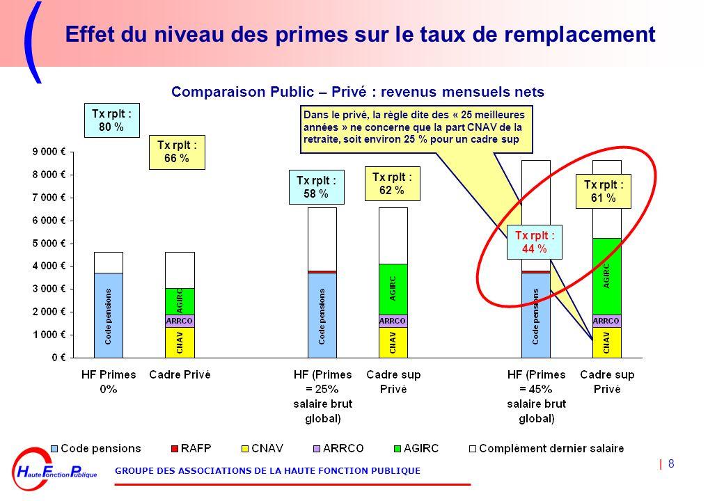 | 8 GROUPE DES ASSOCIATIONS DE LA HAUTE FONCTION PUBLIQUE Effet du niveau des primes sur le taux de remplacement Dans le privé, la règle dite des « 25 meilleures années » ne concerne que la part CNAV de la retraite, soit environ 25 % pour un cadre sup Tx rplt : 80 % Tx rplt : 58 % Tx rplt : 44 % Tx rplt : 66 % Tx rplt : 62 % Tx rplt : 61 % Comparaison Public – Privé : revenus mensuels nets