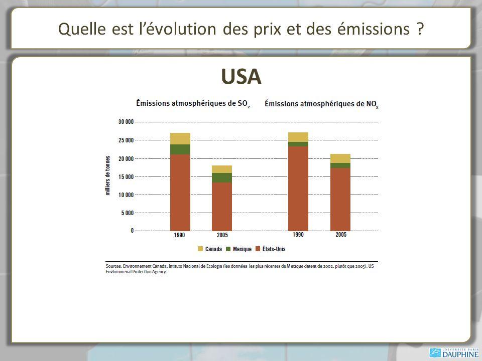 Quelle est lévolution des prix et des émissions ? USA