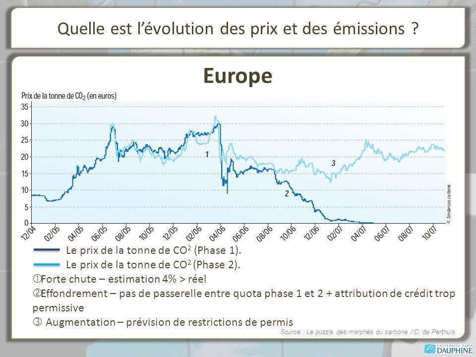 Quelle est lévolution des prix et des émissions .Europe Le prix de la tonne de CO 2 (Phase 1).