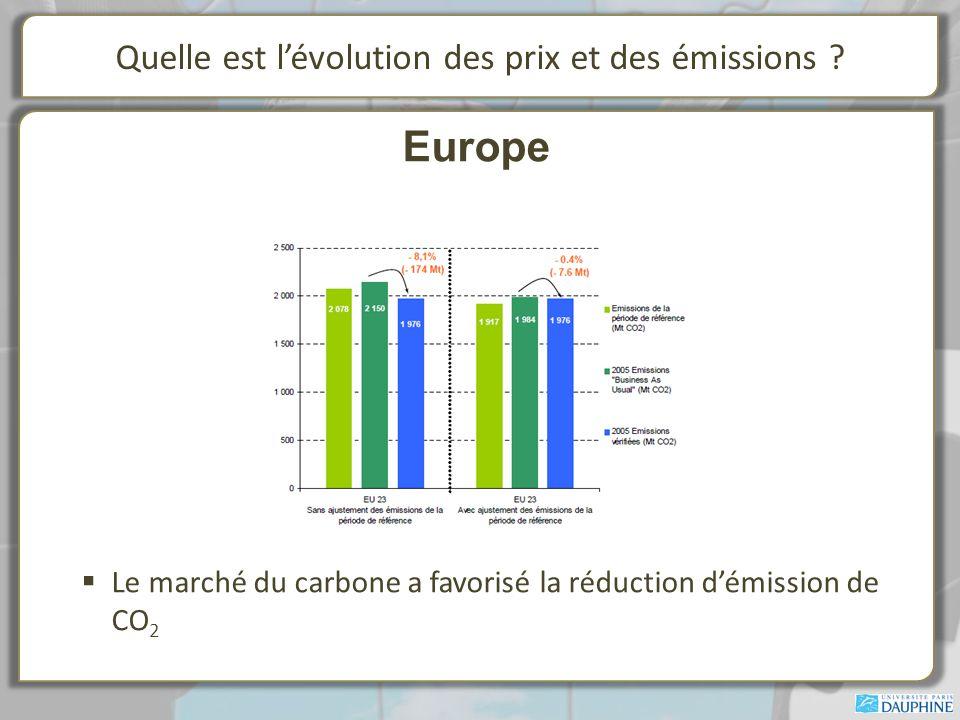Quelle est lévolution des prix et des émissions .