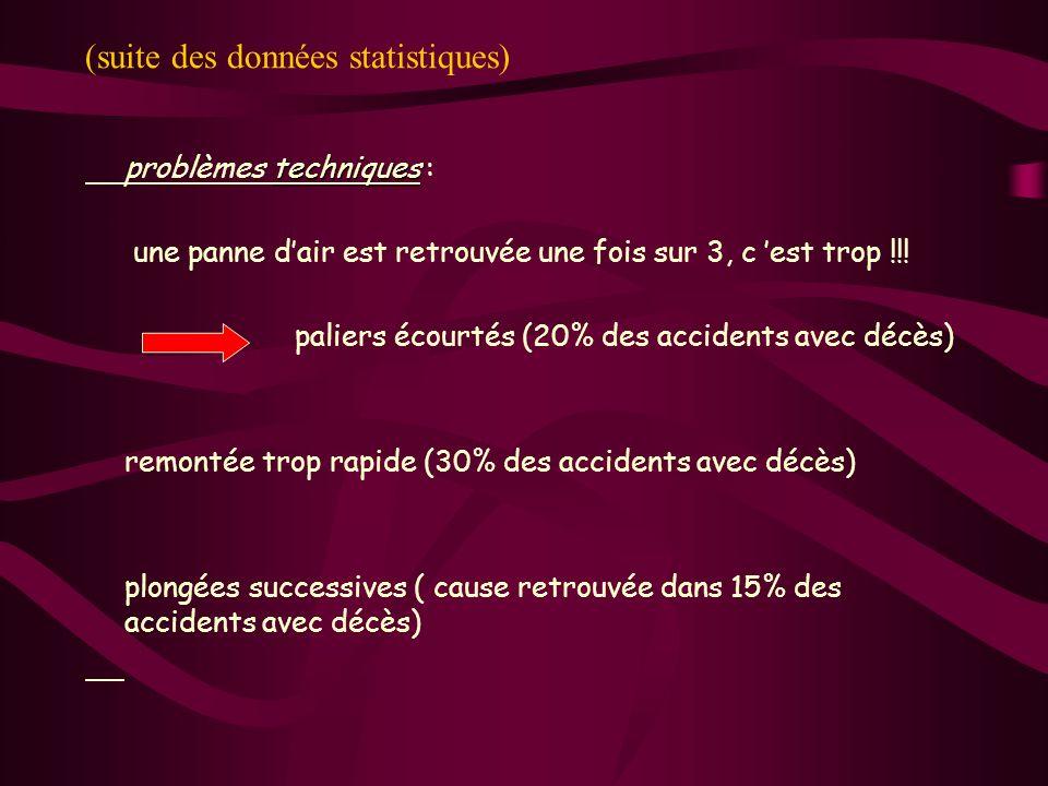 (suite des données statistiques) techniques problèmes techniques : une panne dair est retrouvée une fois sur 3, c est trop !!! paliers écourtés (20% d