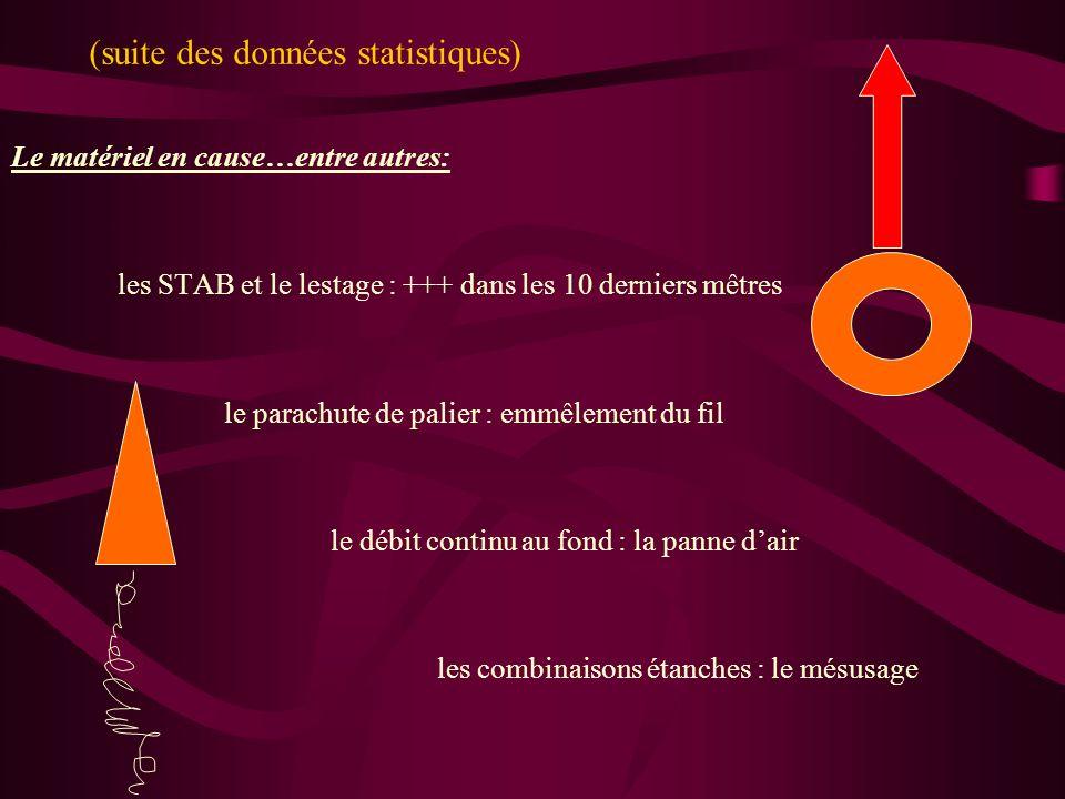 (suite des données statistiques) Le matériel en cause…entre autres: les STAB et le lestage : +++ dans les 10 derniers mêtres le parachute de palier :