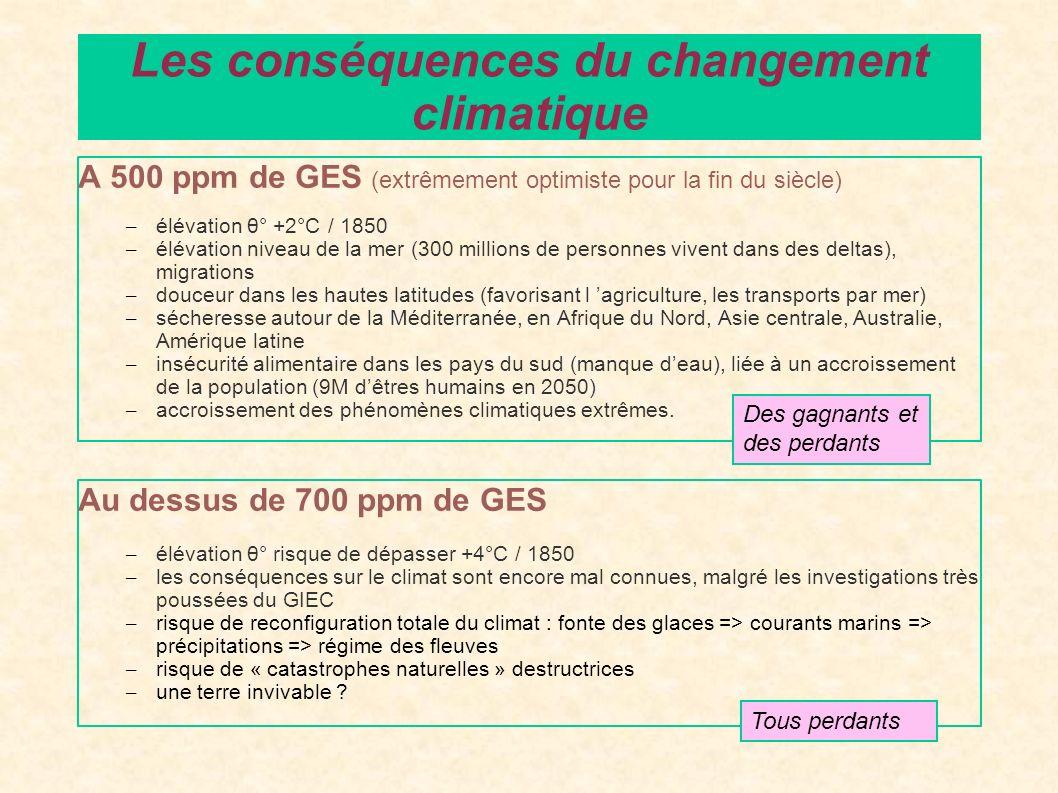 A 500 ppm de GES (extrêmement optimiste pour la fin du siècle) – élévation θ° +2°C / 1850 – élévation niveau de la mer (300 millions de personnes vive