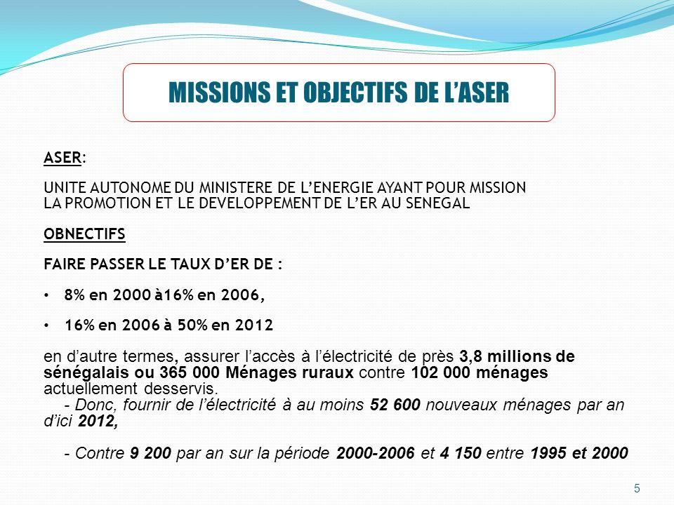 5 MISSIONS ET OBJECTIFS DE LASER ASER: UNITE AUTONOME DU MINISTERE DE LENERGIE AYANT POUR MISSION LA PROMOTION ET LE DEVELOPPEMENT DE LER AU SENEGAL OBNECTIFS FAIRE PASSER LE TAUX DER DE : 8% en 2000 à16% en 2006, 16% en 2006 à 50% en 2012 en dautre termes, assurer laccès à lélectricité de près 3,8 millions de sénégalais ou 365 000 Ménages ruraux contre 102 000 ménages actuellement desservis.