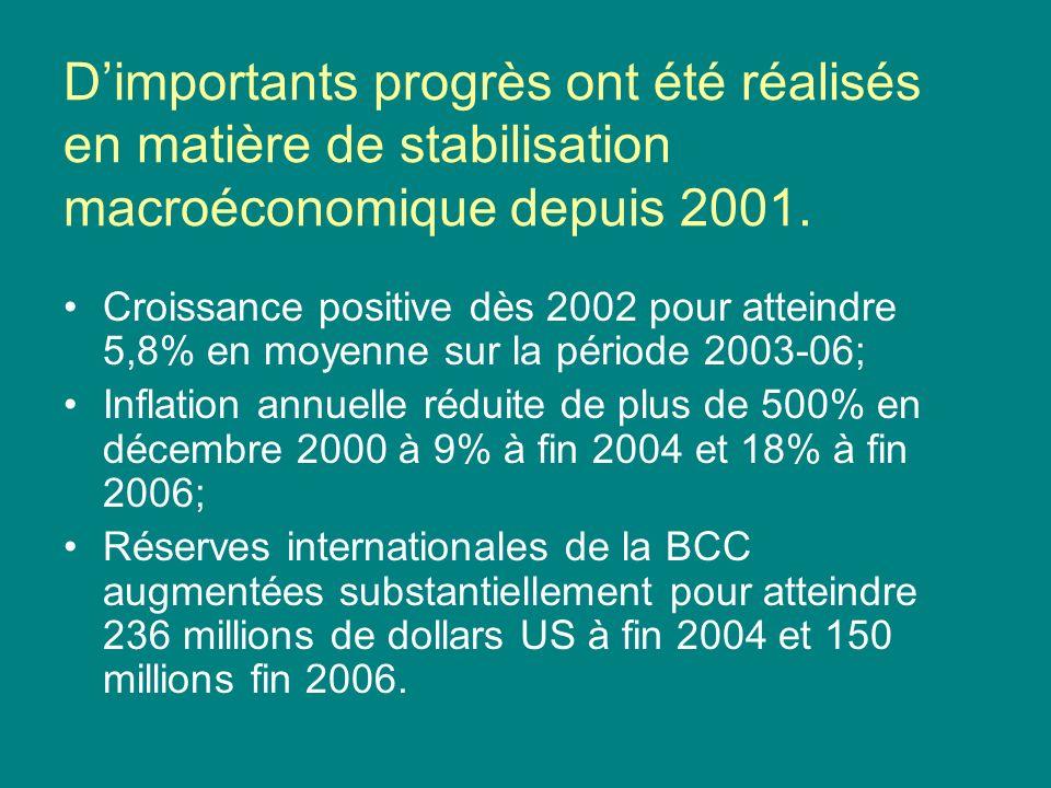 Dimportants progrès ont été réalisés en matière de stabilisation macroéconomique depuis 2001.