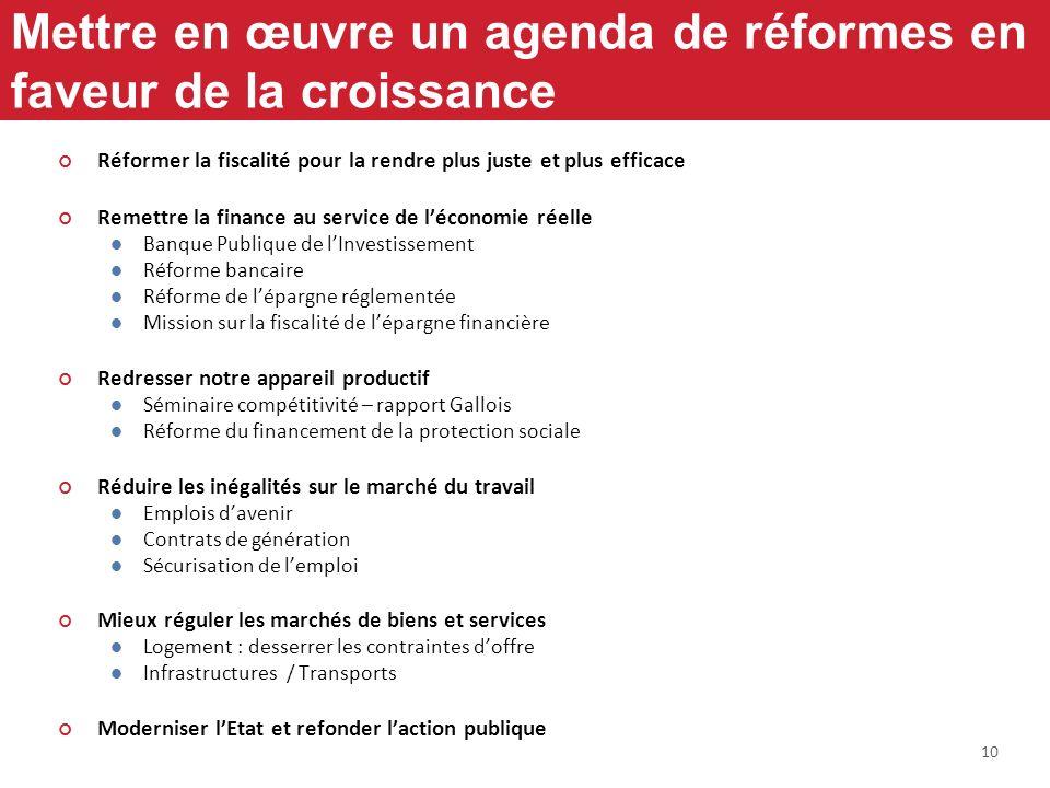 10 Mettre en œuvre un agenda de réformes en faveur de la croissance Réformer la fiscalité pour la rendre plus juste et plus efficace Remettre la finan