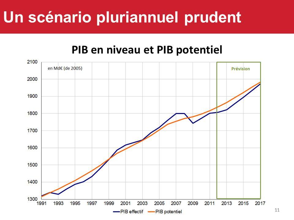 11 Un scénario pluriannuel prudent PIB en niveau et PIB potentiel