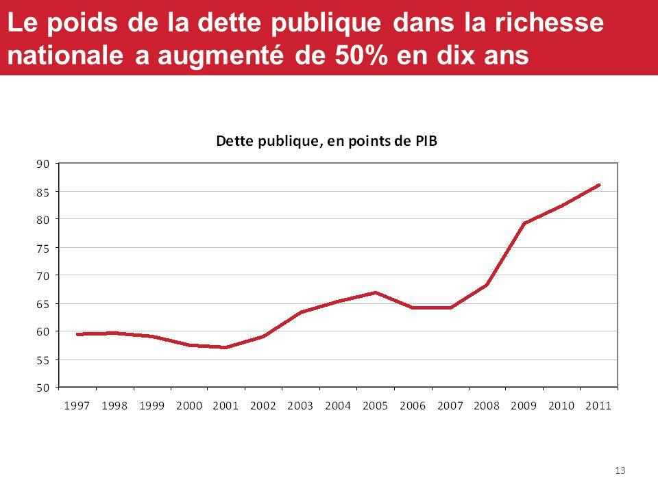13 Le poids de la dette publique dans la richesse nationale a augmenté de 50% en dix ans