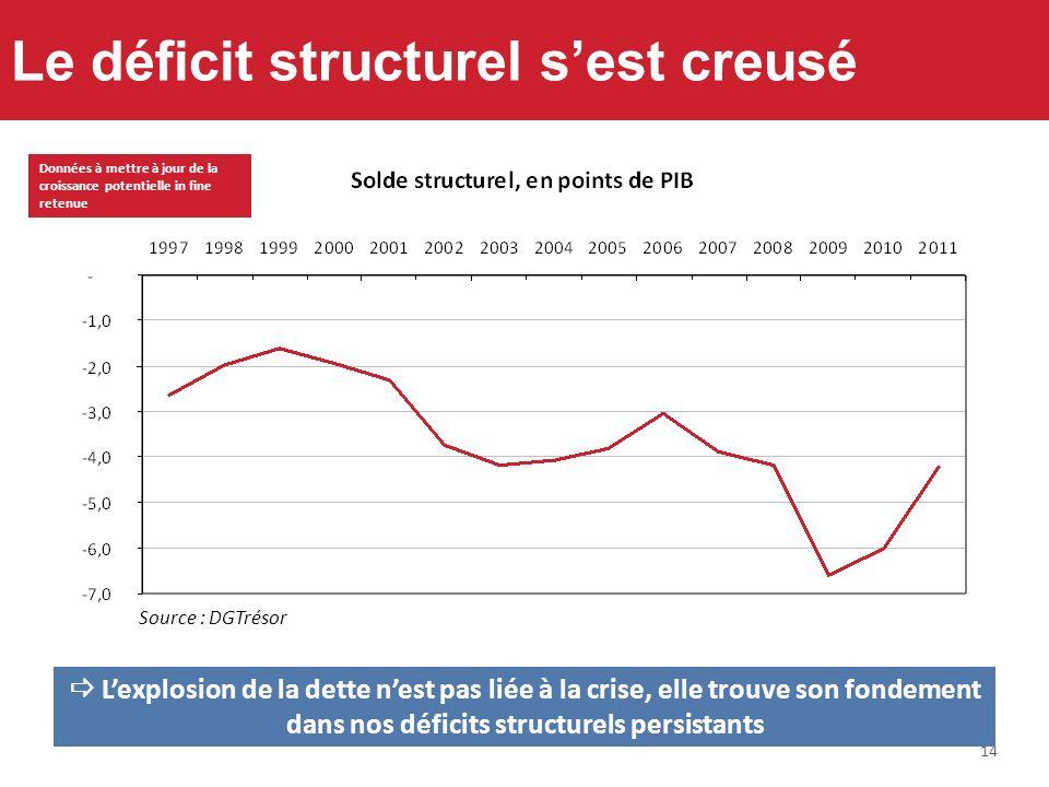 14 Le déficit structurel sest creusé Lexplosion de la dette nest pas liée à la crise, elle trouve son fondement dans nos déficits structurels persista