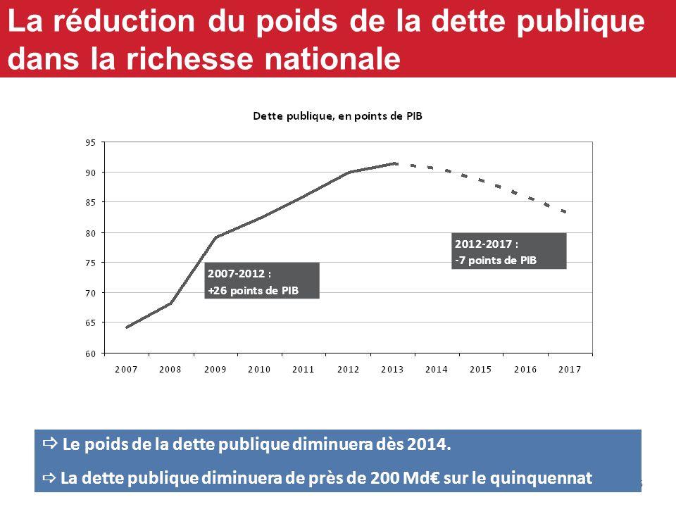16 La réduction du poids de la dette publique dans la richesse nationale Le poids de la dette publique diminuera dès 2014. La dette publique diminuera