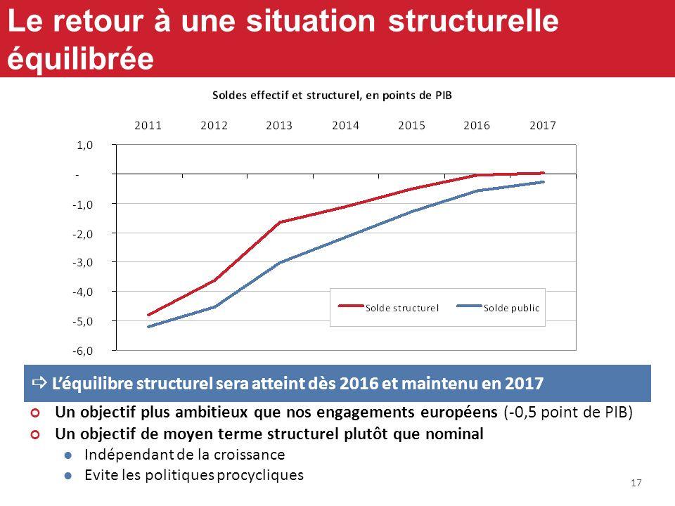 17 Le retour à une situation structurelle équilibrée Léquilibre structurel sera atteint dès 2016 et maintenu en 2017 Un objectif plus ambitieux que no
