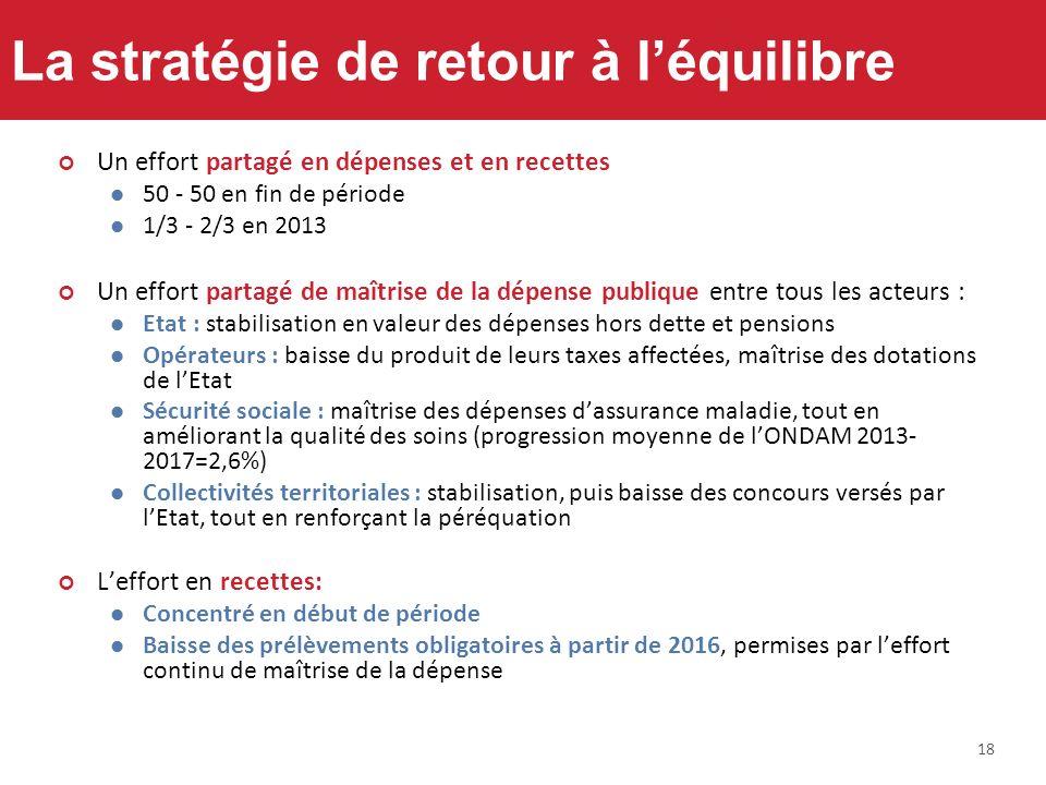 18 La stratégie de retour à léquilibre Un effort partagé en dépenses et en recettes 50 - 50 en fin de période 1/3 - 2/3 en 2013 Un effort partagé de m