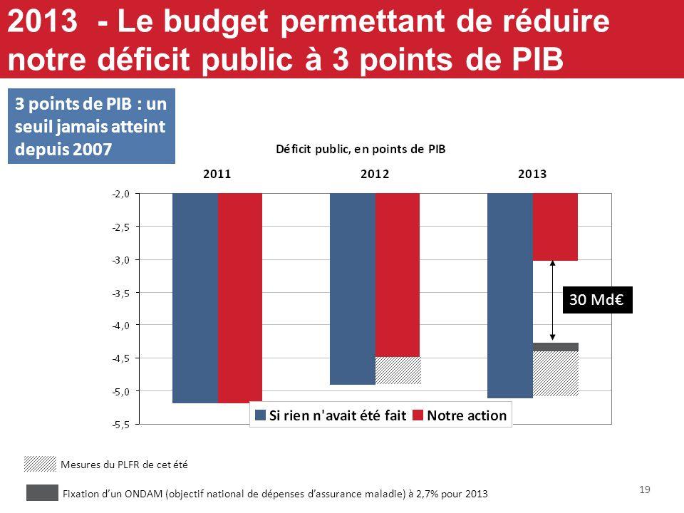 19 2013 - Le budget permettant de réduire notre déficit public à 3 points de PIB Mesures du PLFR de cet été Fixation dun ONDAM (objectif national de d
