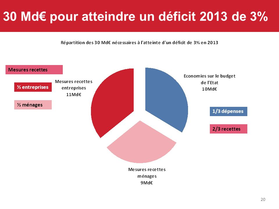 20 30 Md pour atteindre un déficit 2013 de 3% 1/3 dépenses 2/3 recettes Mesures recettes ½ entreprises ½ ménages