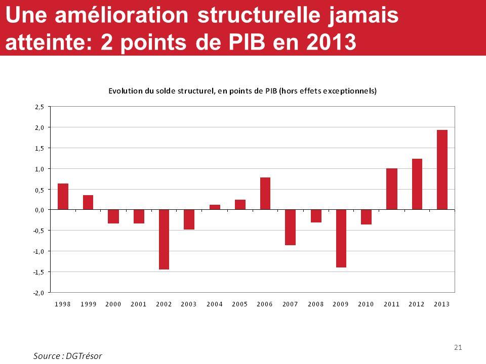 21 Une amélioration structurelle jamais atteinte: 2 points de PIB en 2013 Source : DGTrésor