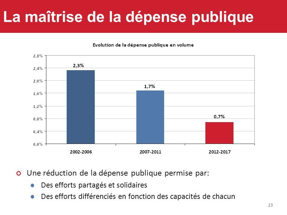 23 La maîtrise de la dépense publique Une réduction de la dépense publique permise par: Des efforts partagés et solidaires Des efforts différenciés en