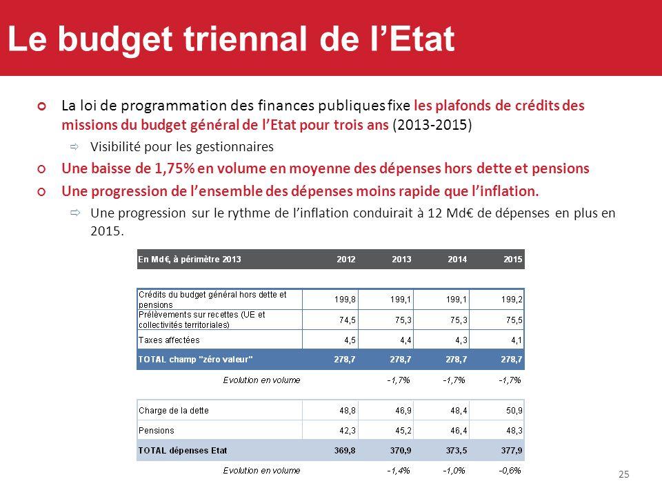 25 Le budget triennal de lEtat La loi de programmation des finances publiques fixe les plafonds de crédits des missions du budget général de lEtat pou