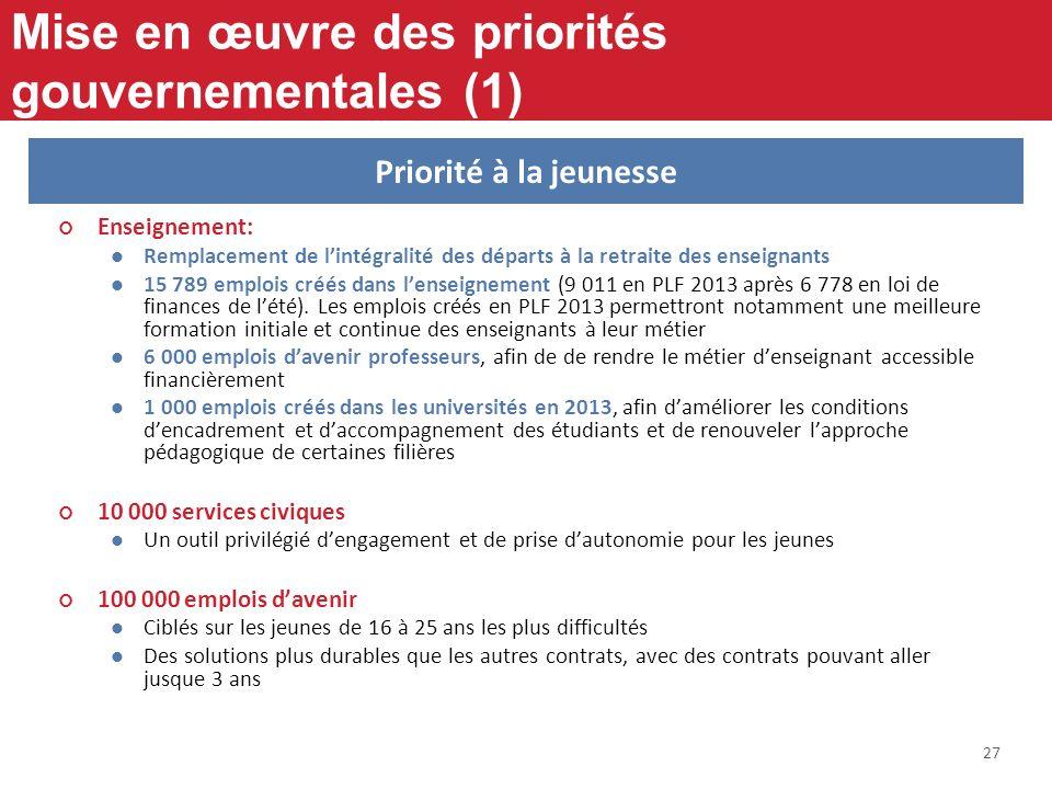 27 Mise en œuvre des priorités gouvernementales (1) Enseignement: Remplacement de lintégralité des départs à la retraite des enseignants 15 789 emploi