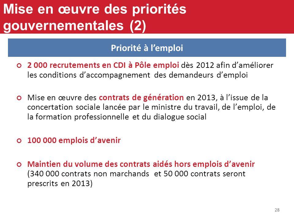 28 Mise en œuvre des priorités gouvernementales (2) 2 000 recrutements en CDI à Pôle emploi dès 2012 afin daméliorer les conditions daccompagnement de