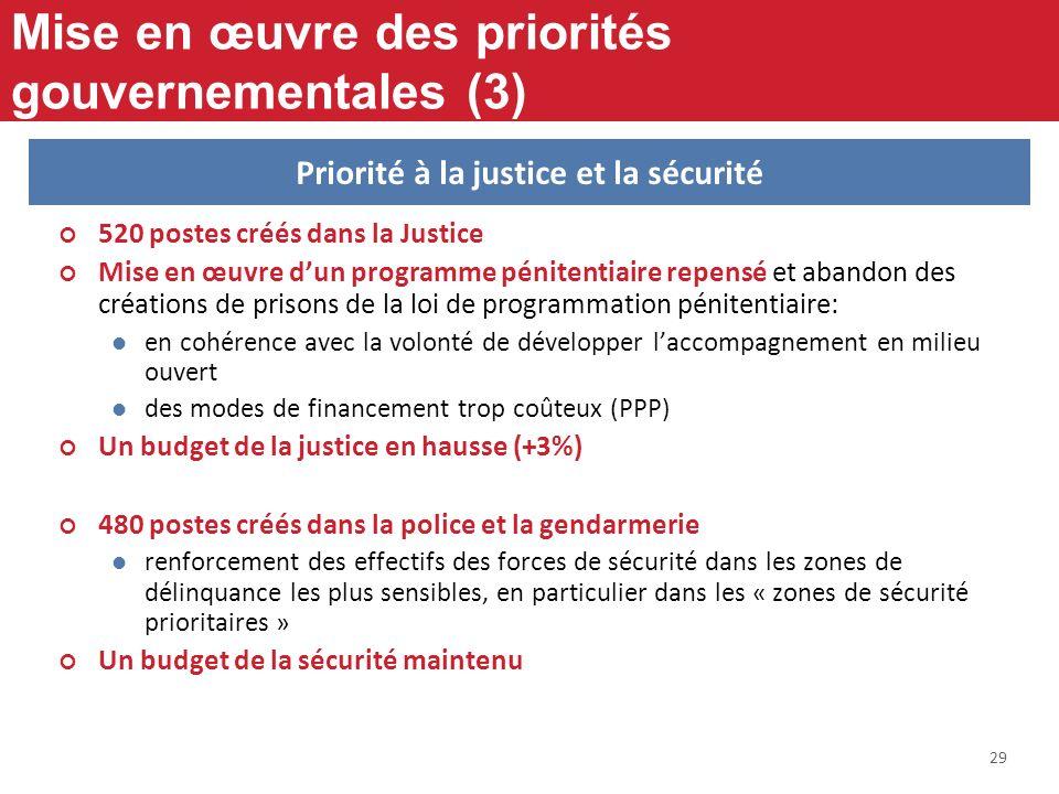 29 Mise en œuvre des priorités gouvernementales (3) 520 postes créés dans la Justice Mise en œuvre dun programme pénitentiaire repensé et abandon des