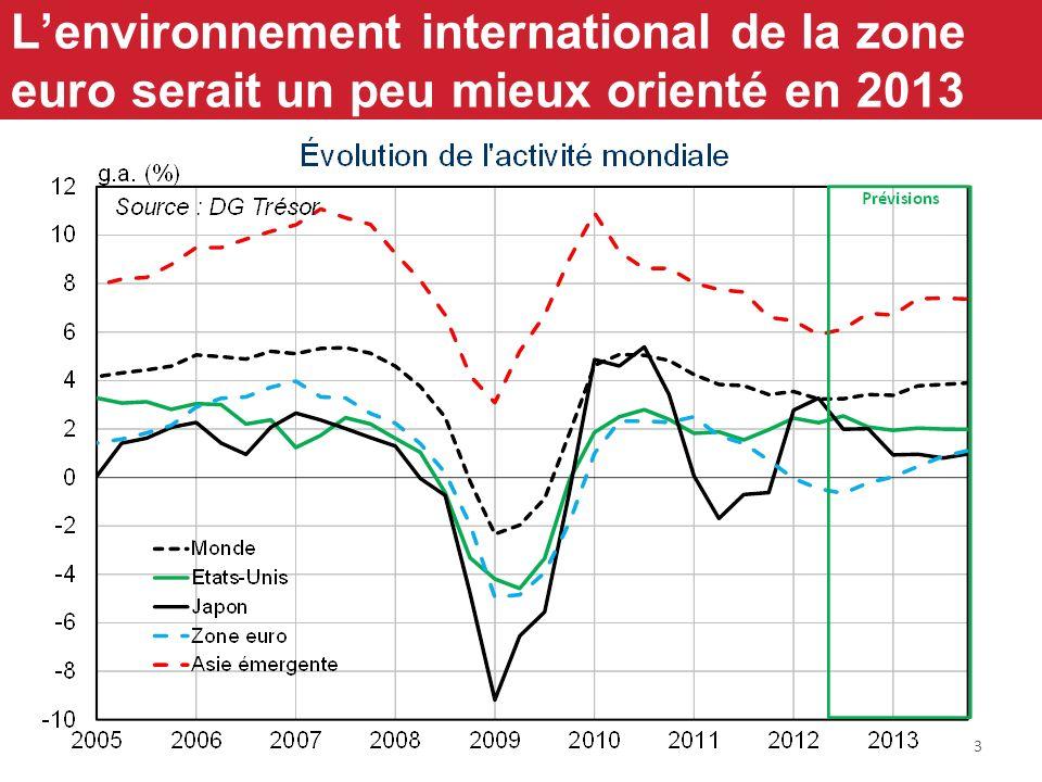 3 Lenvironnement international de la zone euro serait un peu mieux orienté en 2013