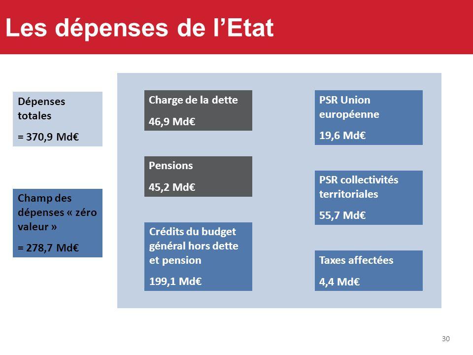 30 Les dépenses de lEtat PSR collectivités territoriales 55,7 Md PSR Union européenne 19,6 Md Taxes affectées 4,4 Md Crédits du budget général hors de