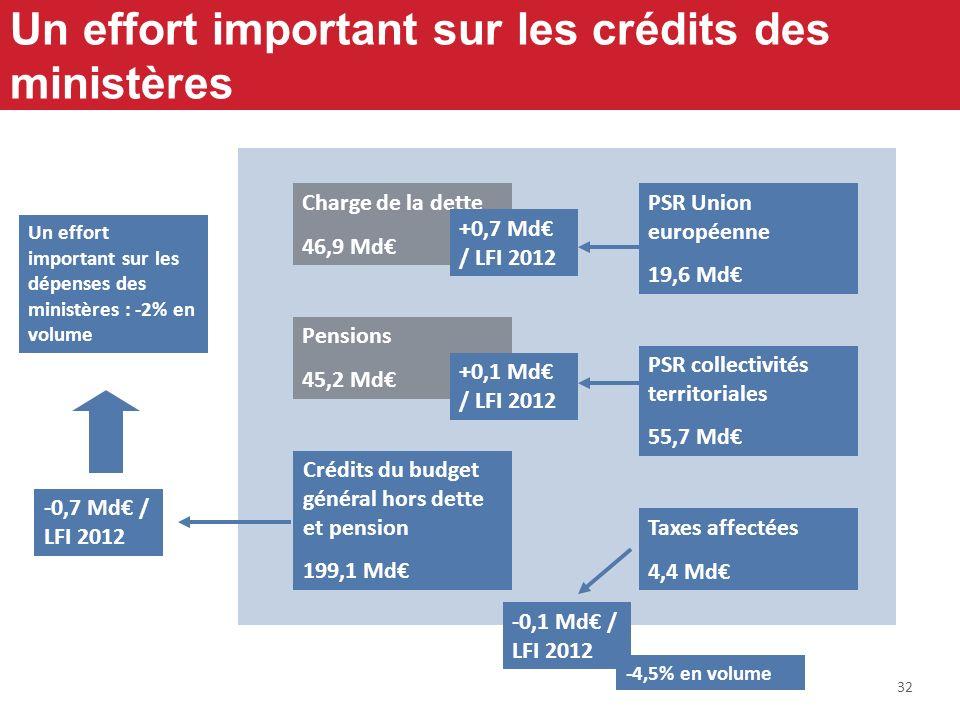 32 Un effort important sur les crédits des ministères PSR collectivités territoriales 55,7 Md PSR Union européenne 19,6 Md Taxes affectées 4,4 Md Créd