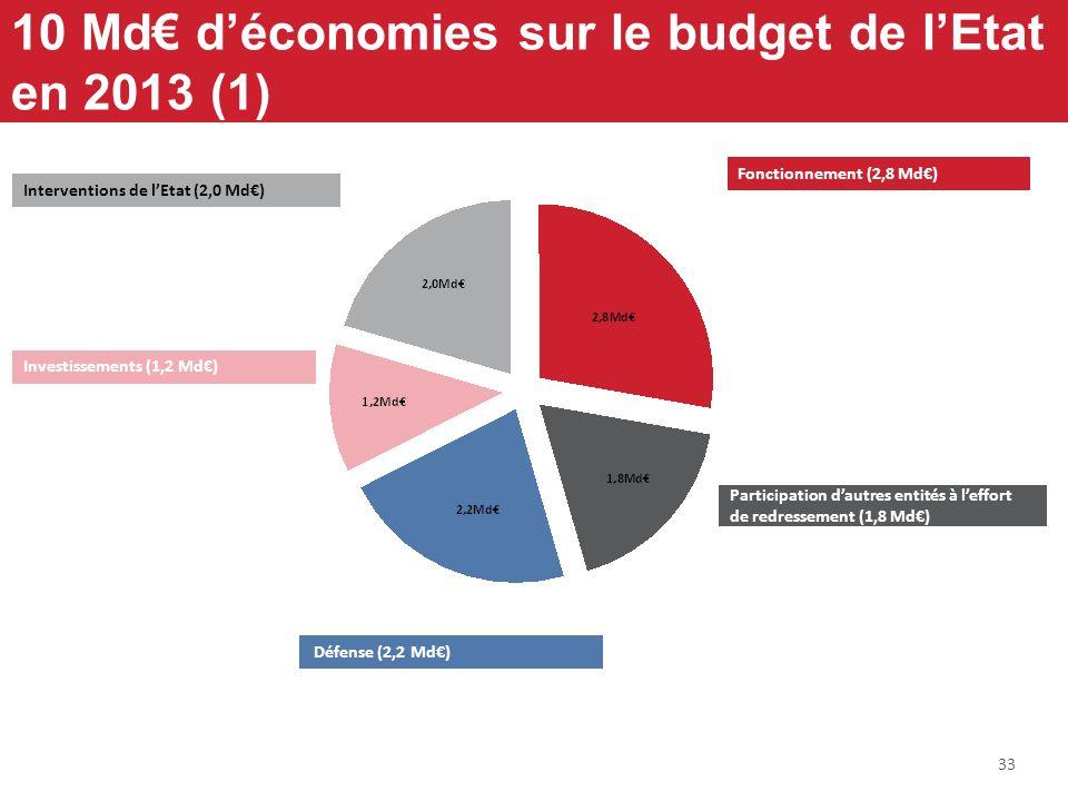 33 10 Md déconomies sur le budget de lEtat en 2013 (1) Fonctionnement (2,8 Md) Participation dautres entités à leffort de redressement (1,8 Md) Interv