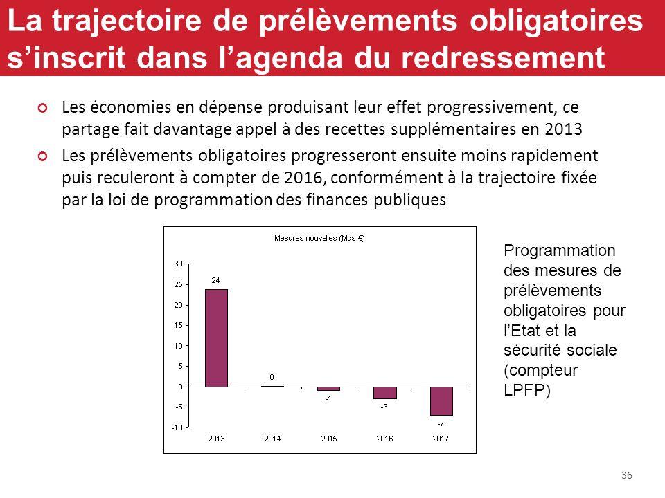 36 La trajectoire de prélèvements obligatoires sinscrit dans lagenda du redressement Les économies en dépense produisant leur effet progressivement, c