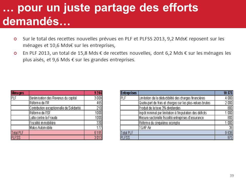 39 … pour un juste partage des efforts demandés… Sur le total des recettes nouvelles prévues en PLF et PLFSS 2013, 9,2 Mds reposent sur les ménages et