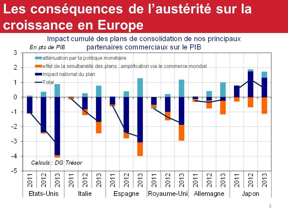 5 Les conséquences de laustérité sur la croissance en Europe