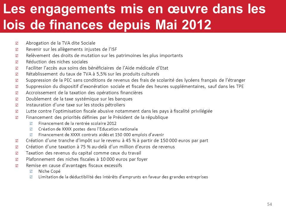 54 Les engagements mis en œuvre dans les lois de finances depuis Mai 2012 Abrogation de la TVA dite Sociale Revenir sur les allègements injustes de lI