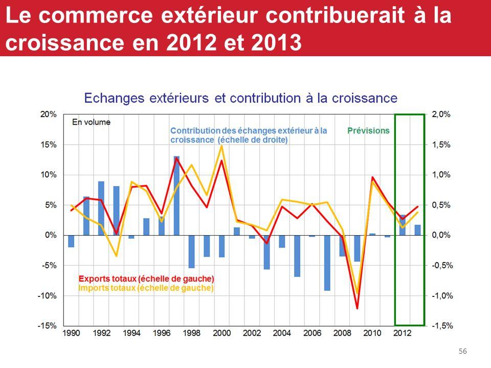 56 Le commerce extérieur contribuerait à la croissance en 2012 et 2013