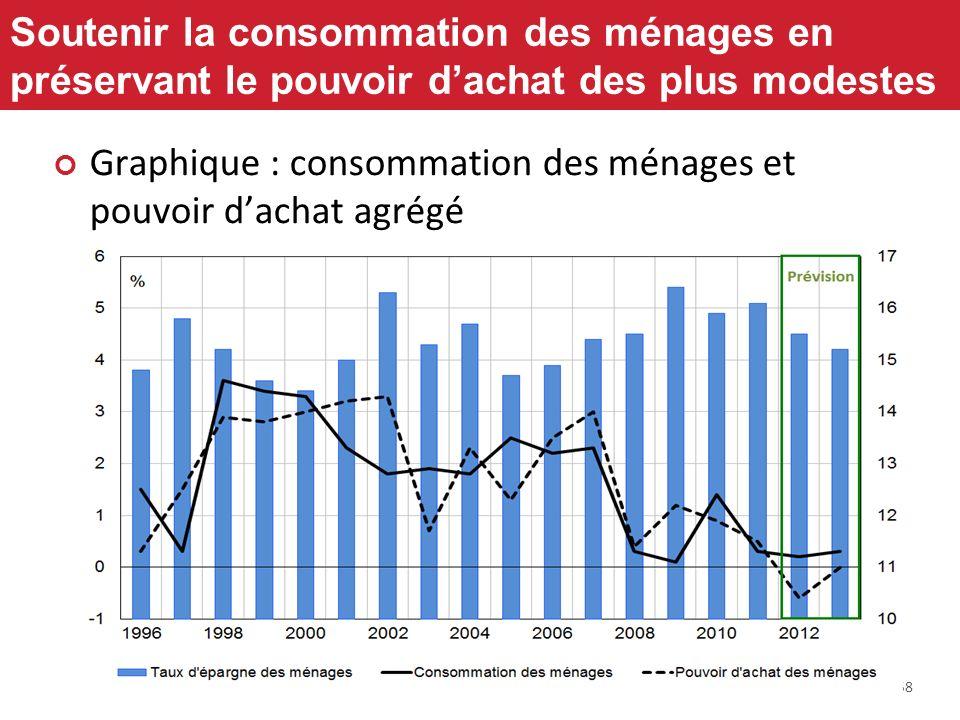 58 Soutenir la consommation des ménages en préservant le pouvoir dachat des plus modestes Graphique : consommation des ménages et pouvoir dachat agrég