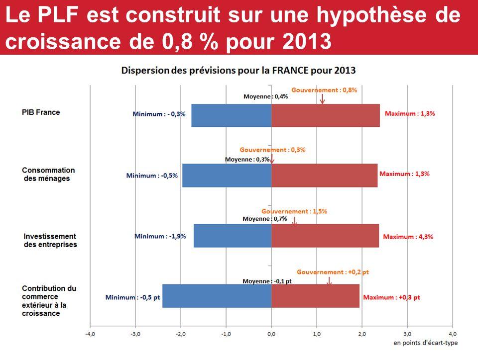 8 Le PLF est construit sur une hypothèse de croissance de 0,8 % pour 2013