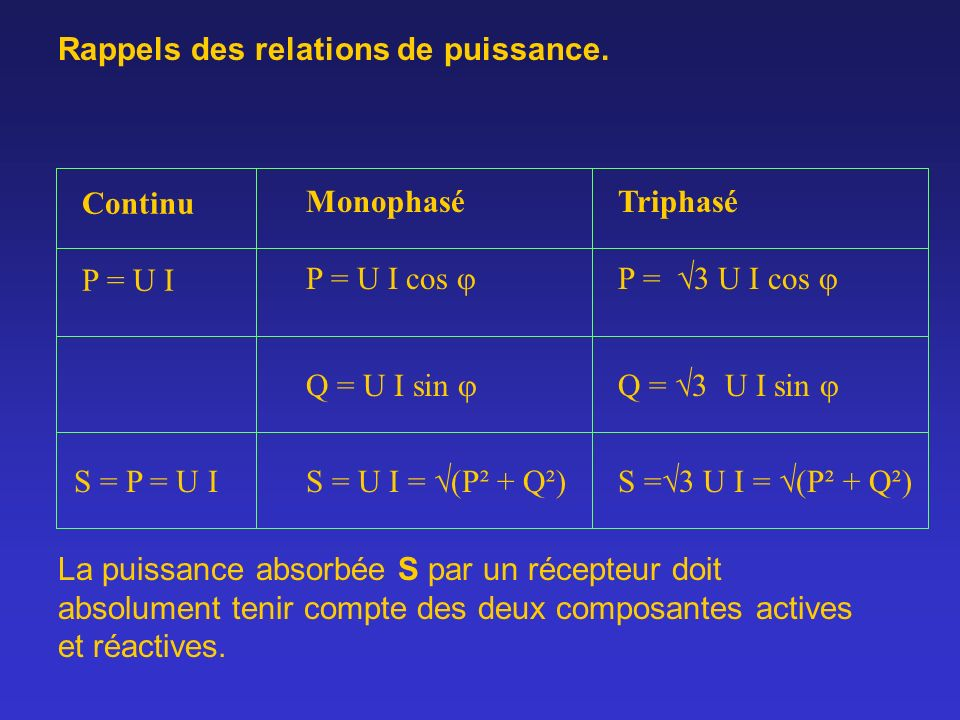 Continu P = U I Monophasé P = U I cos Triphasé P = 3 U I cos Q = U I sin Rappels des relations de puissance. S = P = U I S = U I = (P² + Q²)S = 3 U I