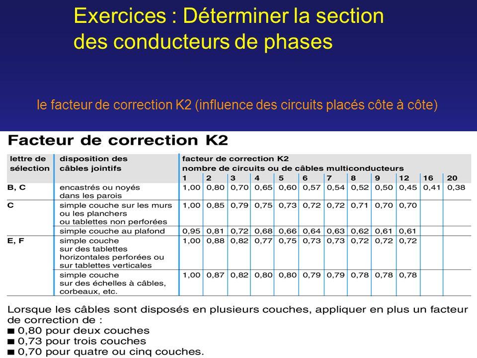 le facteur de correction K2 (influence des circuits placés côte à côte) Exercices : Déterminer la section des conducteurs de phases