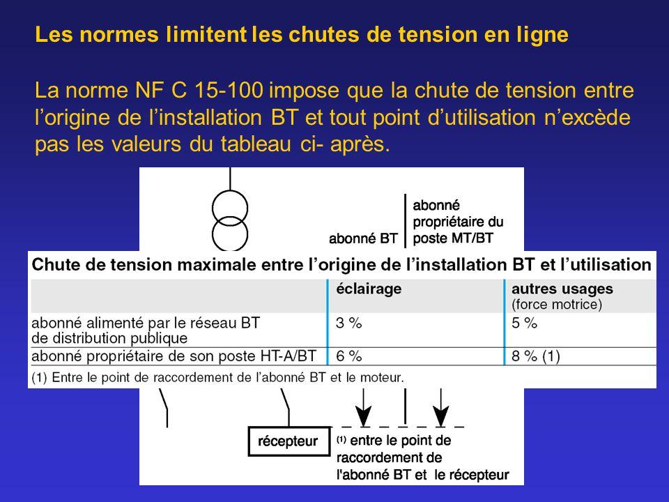 Les normes limitent les chutes de tension en ligne La norme NF C 15-100 impose que la chute de tension entre lorigine de linstallation BT et tout poin