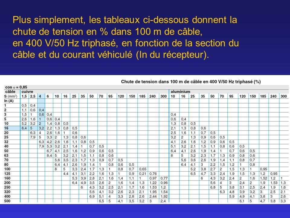 Plus simplement, les tableaux ci-dessous donnent la chute de tension en % dans 100 m de câble, en 400 V/50 Hz triphasé, en fonction de la section du c