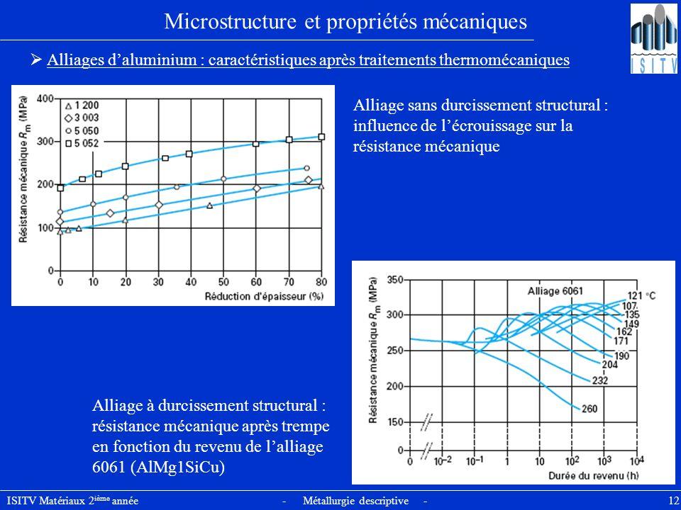 ISITV Matériaux 2 ième année - Métallurgie descriptive - 12 Microstructure et propriétés mécaniques Alliages daluminium : caractéristiques après trait