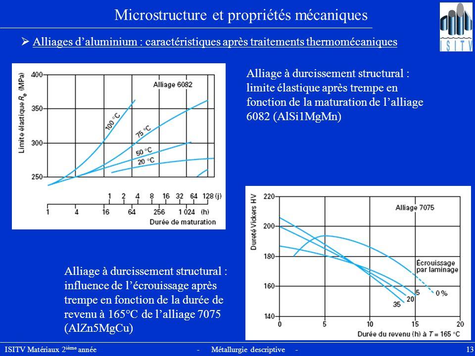 ISITV Matériaux 2 ième année - Métallurgie descriptive - 13 Microstructure et propriétés mécaniques Alliages daluminium : caractéristiques après trait