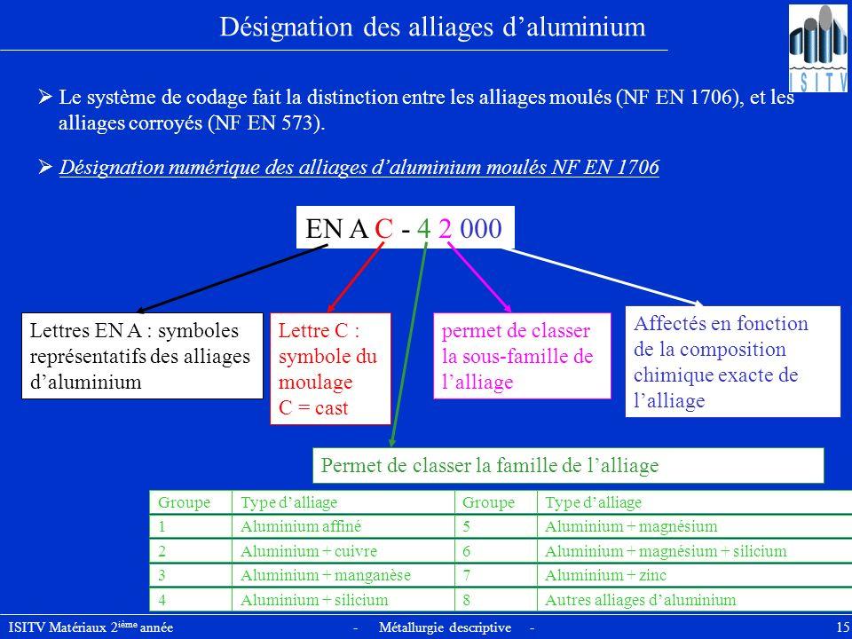 ISITV Matériaux 2 ième année - Métallurgie descriptive - 15 Désignation des alliages daluminium Le système de codage fait la distinction entre les all