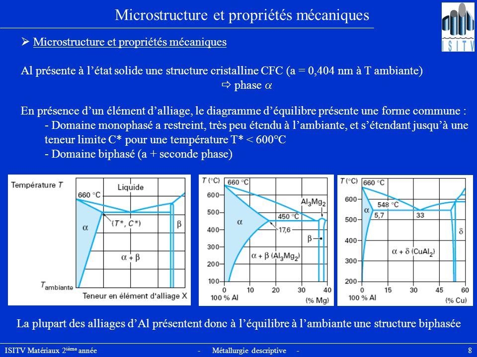 ISITV Matériaux 2 ième année - Métallurgie descriptive - 59 Principaux alliages industriels : série 7000 Alliages aluminium-zinc de la série 7000 Alliages Al-Zn-Mg-Cu à haute résistance industrialisés plus récemment Alliage représentatif est lalliage 7020, il se caractérise par : Applications de lalliage 7020 limitées aux : - constructions mécano-soudées du génie (engins spéciaux « Gillois » : ponts de franchissement dobstacles par les chars) - gros réservoirs de gaz liquéfiés pour fusées - blindages pour chars légers Par contre, à létat soudé, il est conseillé de protéger les zones situées de part et dautre du cordon de soudure dont la microstructure a été modifiée par le cycle de chauffage - une bonne aptitude à la déformation à chaud par filage en particulier - une faible vitesse critique de trempe qui autorise, après mise en solution, le refroidissement à lair si lépaisseur ne dépasse pas 10 à 12 mm - une bonne soudabilité opératoire et métallurgique : la zone adoucie par la chaleur lors du soudage se redurcit ensuite spontanément par simple séjour à la température ambiante, ce qui permet dobtenir sur létat brut de soudage des caractéristiques mécaniques élevées - des caractéristiques moyennes - une résistance à la corrosion et aux agents atmosphériques satisfaisante