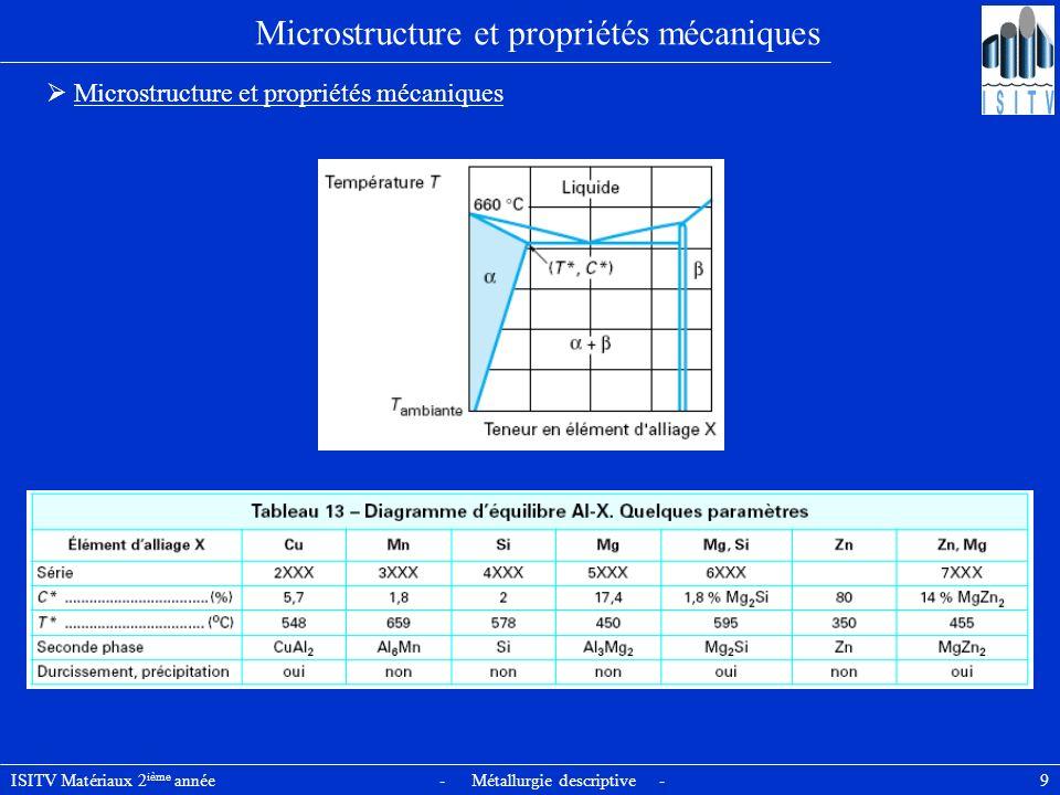 ISITV Matériaux 2 ième année - Métallurgie descriptive - 10 Microstructure et propriétés mécaniques Aluminium non allié a une structure monophasée CFC Bonne capacité de déformation plastique et fort durcissement par écrouissage.