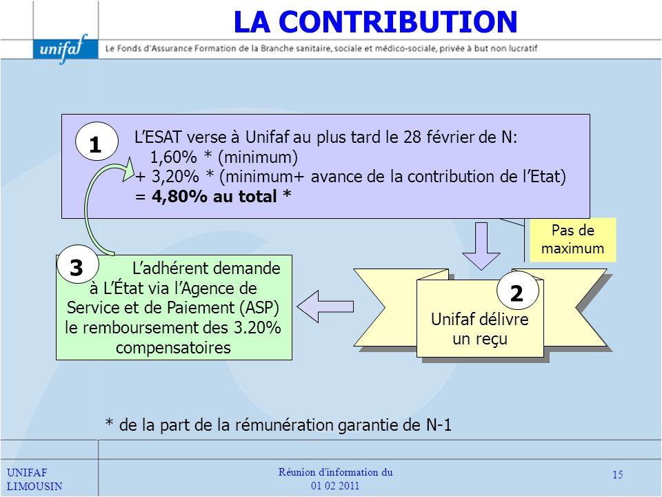 Unifaf délivre un reçu Ladhérent demande à LÉtat via lAgence de Service et de Paiement (ASP) le remboursement des 3.20% compensatoires Pas de maximum