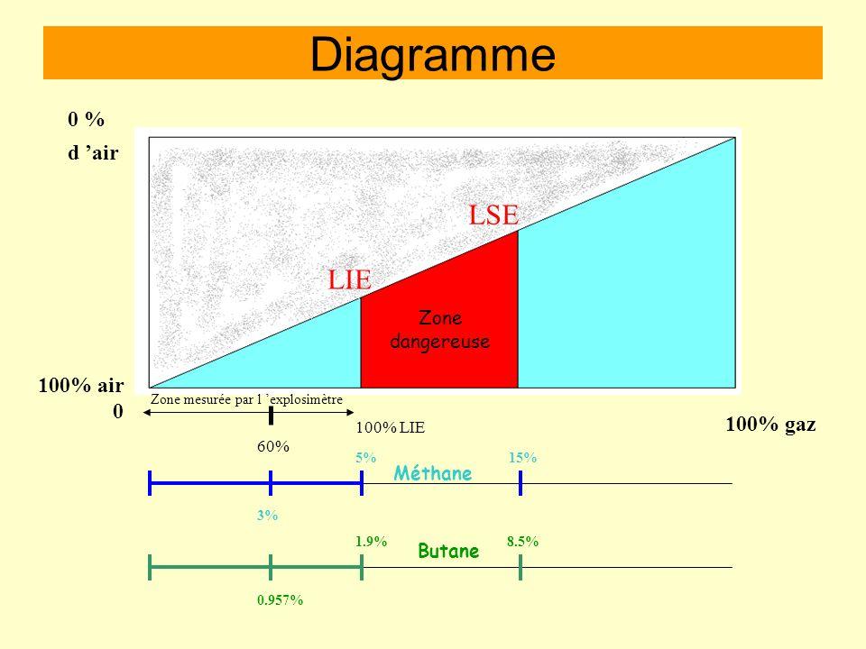 Emploi de lappareil En fonction explosimètre,le MX2000 nous donne parmi lun des 22 gaz sélectionnés le % de la L.I.E. Le MX 2000 doit avoir comme gaz